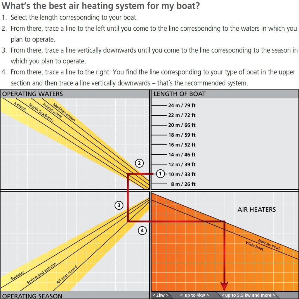 Boat heater Size Chart in KW