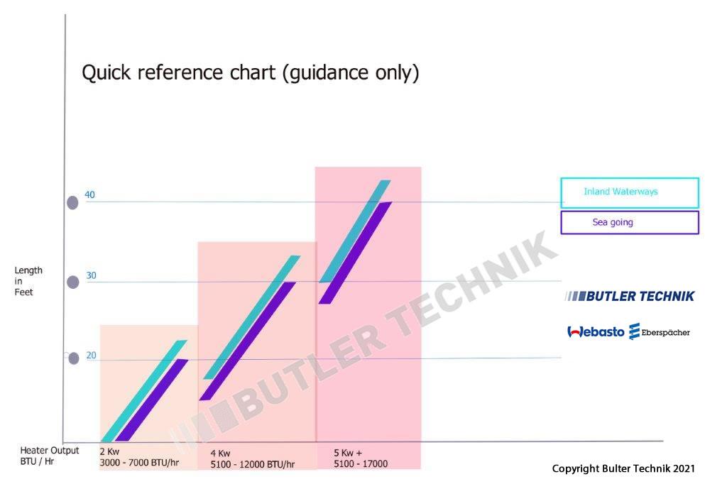 Marine Heater Selection Chart