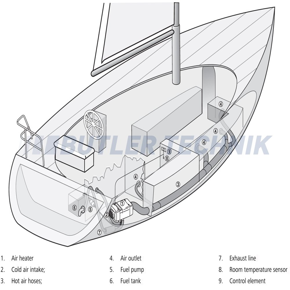Installing a Boat Heater