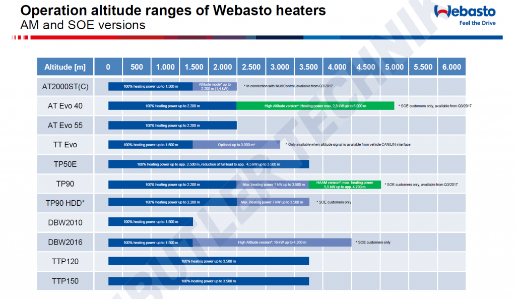 webasto heater altitude ranges