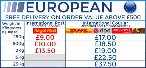 European Postage Table