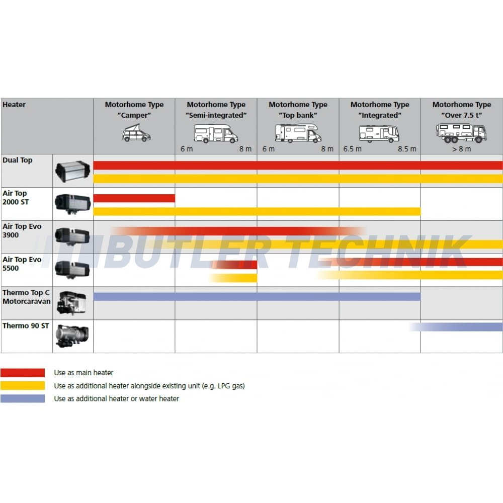 Webasto Thermo Top C Electrical Diagram Wiring Diagrams For Dummies Z Motorhome Rv Air 2000 Stc Heater Camper Kit Espar D